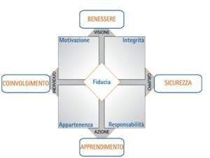 EVS modello ITA